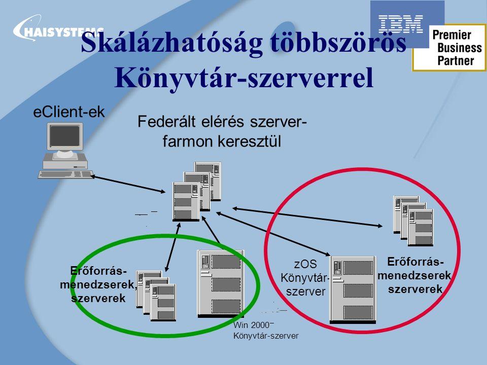Skálázhatóság többszörös Könyvtár-szerverrel zOS Könyvtár- szerver eClient-ek Erőforrás- menedzserek, szerverek Federált elérés szerver- farmon keresztül Win 2000 Könyvtár-szerver Erőforrás- menedzserek, szerverek