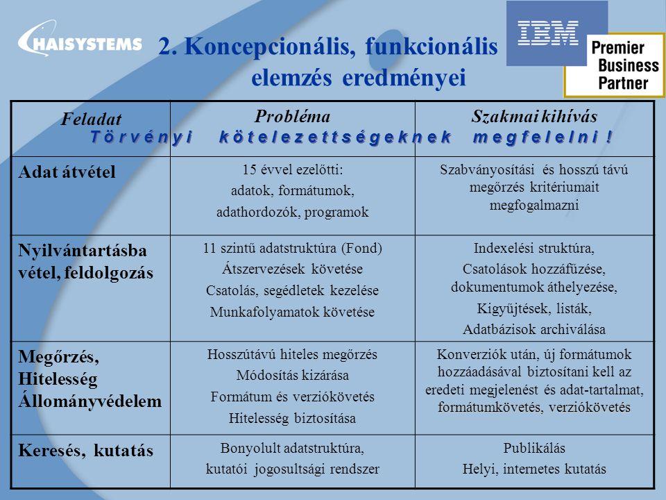 AZ (ELEKTRONIKUS) IRAT FOGALMA: Irat – logikai egységbe tartozó adatsor: file, lista, adatbázis, kép, link… Ügyirat –irategyüttes, azonos ügyben keletkezett összetartozó iratok Tétel – tárgyi csoportok, iratfajták szerinti csoportosítás ADATSTRUKTÚRA: Megjelenése: iratok, metaadatok, csatolások hierarchikus rendszere Megvalósítása: index-struktúrák, csatolt állományok logikai rendszere ADATBÁZISOK: ma CSV listák átvétele, a jövő az XML technológia HOSSZÚTÁVÚ MEGŐRZÉS KRITÉRIUMAI: Adat-formátumok: Csak a nyilvános vagy nyilvánossá tett kódú rendszerek jelentenek hosszútávú biztonságot.