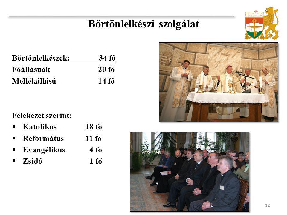 Börtönlelkészek: 34 fő Főállásúak20 fő Mellékállású 14 fő Felekezet szerint:  Katolikus 18 fő  Református 11 fő  Evangélikus 4 fő  Zsidó 1 fő 12 Börtönlelkészi szolgálat