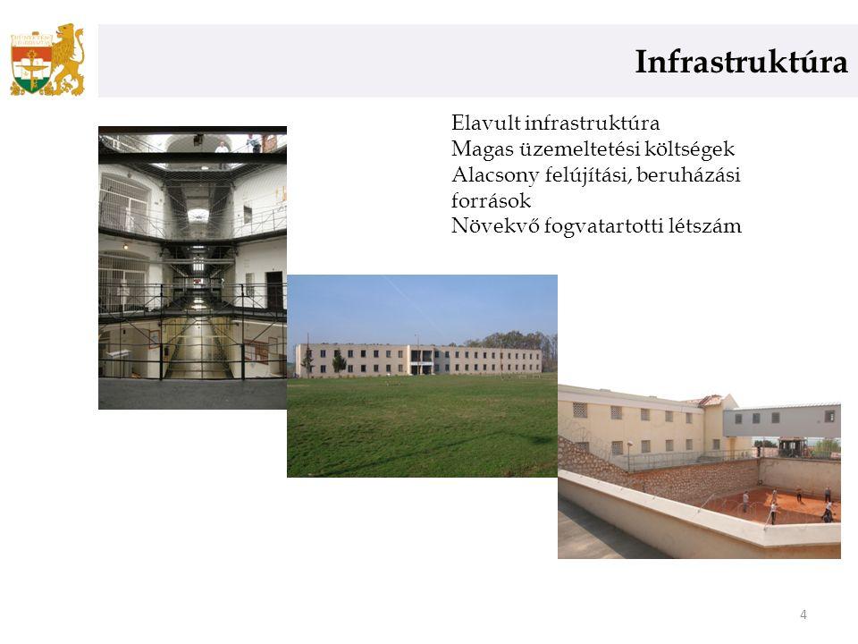 Infrastruktúra 4 Elavult infrastruktúra Magas üzemeltetési költségek Alacsony felújítási, beruházási források Növekvő fogvatartotti létszám