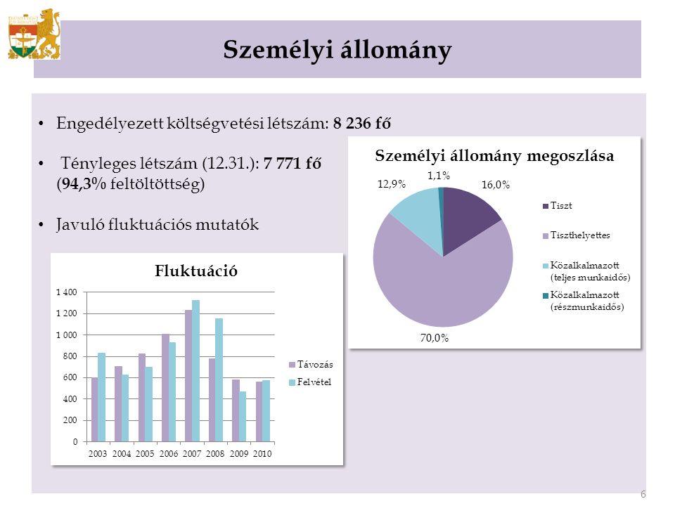 Személyi állomány 5 Engedélyezett költségvetési létszám: 8 236 fő Tényleges létszám (12.31.): 7 771 fő ( 94,3% feltöltöttség) Javuló fluktuációs mutatók 6