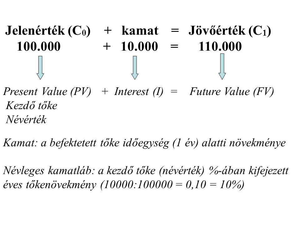 Jelenérték (C 0 ) + kamat = Jövőérték (C 1 ) 100.000 + 10.000 = 110.000 Present Value (PV) + Interest (I) = Future Value (FV) Kezdő tőke Névérték Kama