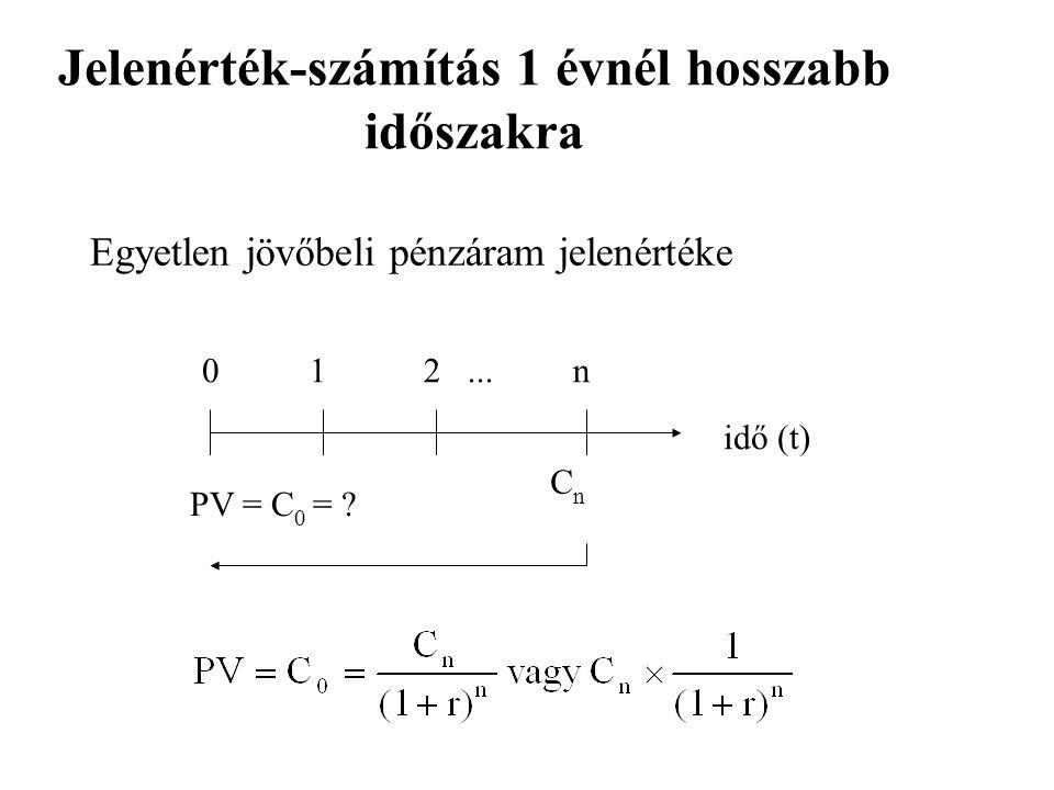 Jelenérték-számítás 1 évnél hosszabb időszakra 0 1 2... n idő (t) PV = C 0 = ? C n Egyetlen jövőbeli pénzáram jelenértéke