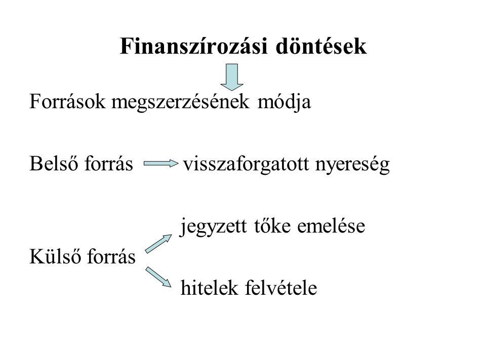 Finanszírozási döntések Források megszerzésének módja Belső forrás visszaforgatott nyereség jegyzett tőke emelése Külső forrás hitelek felvétele