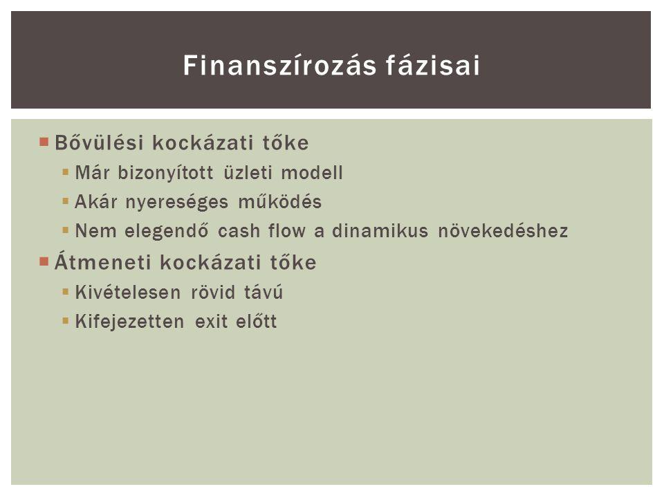 Bővülési kockázati tőke  Már bizonyított üzleti modell  Akár nyereséges működés  Nem elegendő cash flow a dinamikus növekedéshez  Átmeneti kockázati tőke  Kivételesen rövid távú  Kifejezetten exit előtt Finanszírozás fázisai