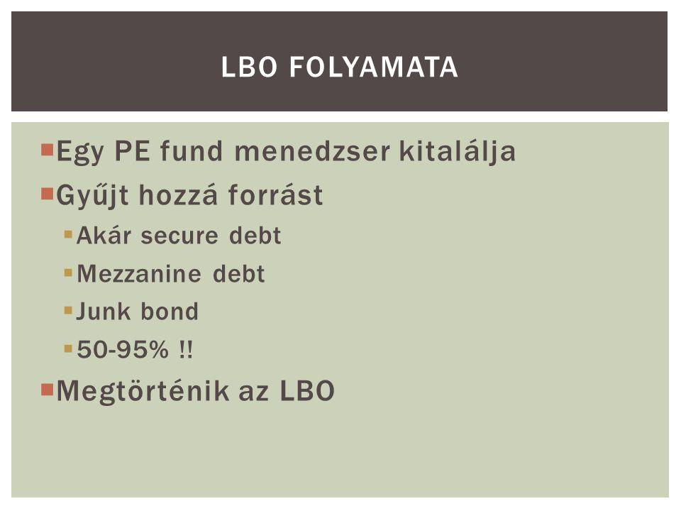  Egy PE fund menedzser kitalálja  Gyűjt hozzá forrást  Akár secure debt  Mezzanine debt  Junk bond  50-95% !.