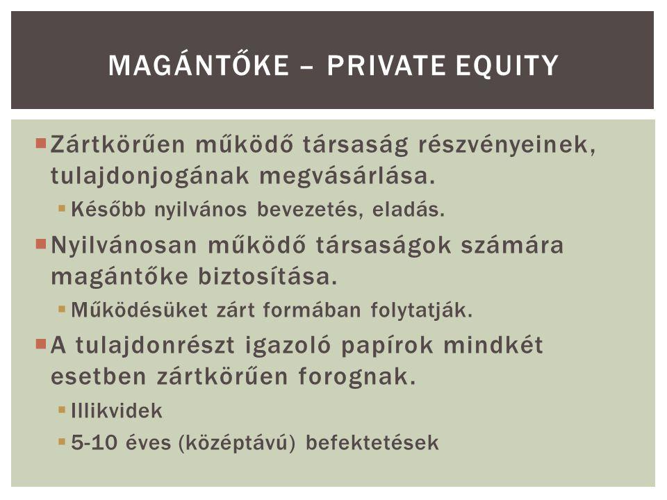  Zártkörűen működő társaság részvényeinek, tulajdonjogának megvásárlása.