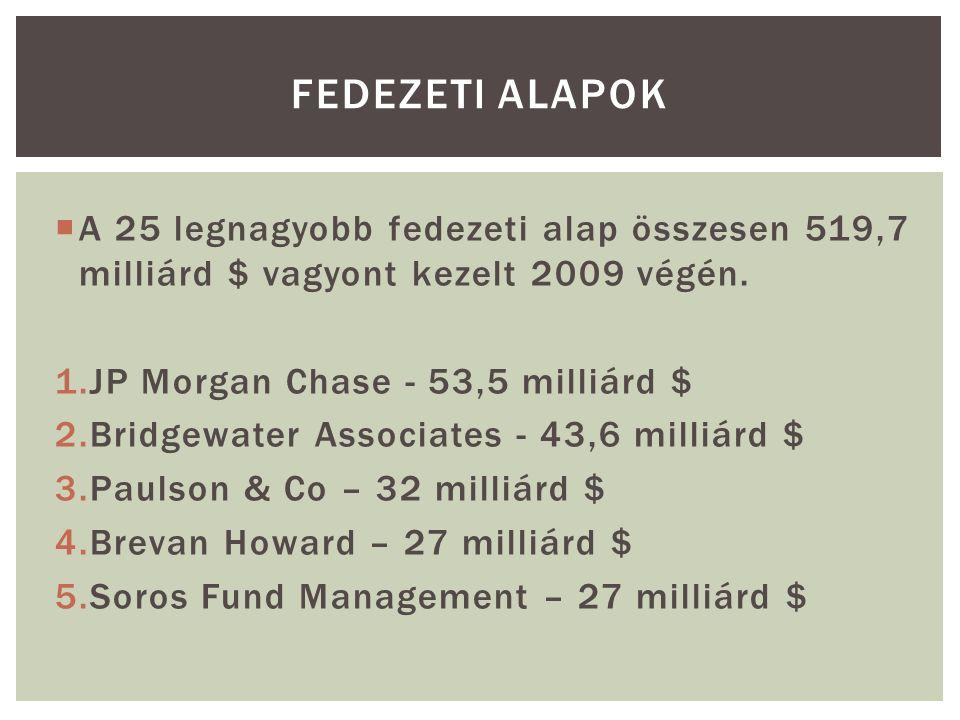  A 25 legnagyobb fedezeti alap összesen 519,7 milliárd $ vagyont kezelt 2009 végén.
