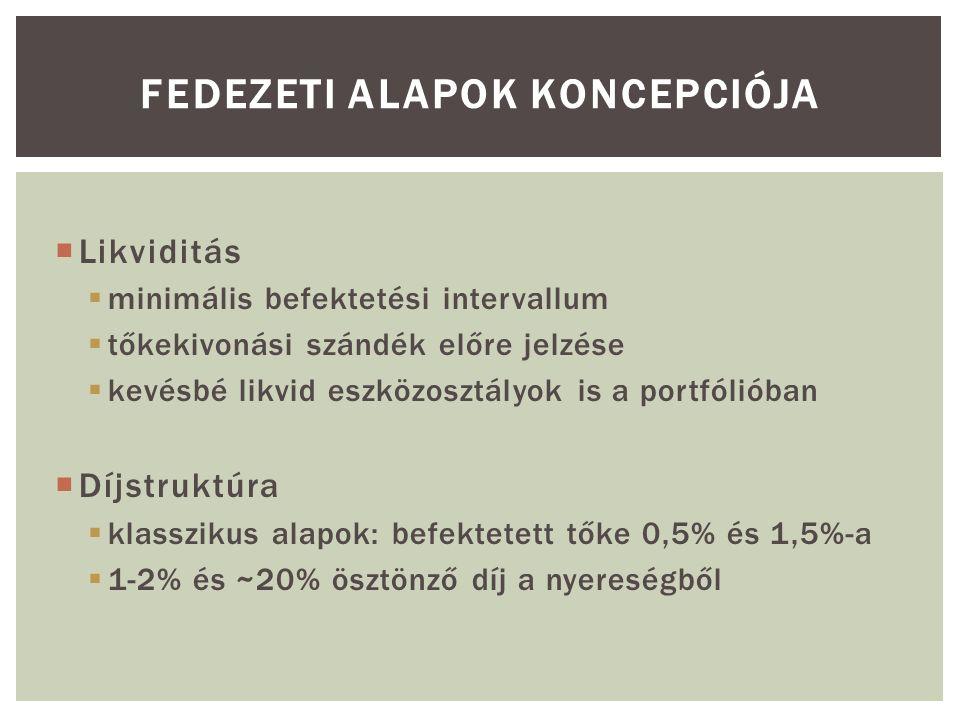  Likviditás  minimális befektetési intervallum  tőkekivonási szándék előre jelzése  kevésbé likvid eszközosztályok is a portfólióban  Díjstruktúra  klasszikus alapok: befektetett tőke 0,5% és 1,5%-a  1-2% és ~20% ösztönző díj a nyereségből
