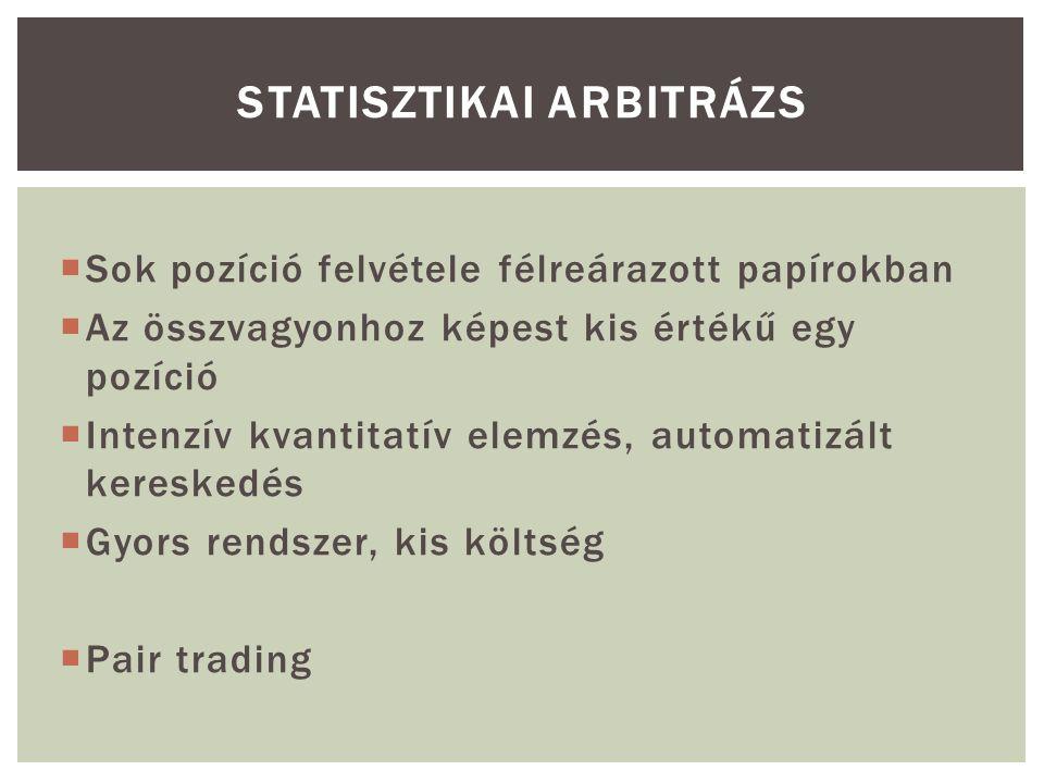 STATISZTIKAI ARBITRÁZS  Sok pozíció felvétele félreárazott papírokban  Az összvagyonhoz képest kis értékű egy pozíció  Intenzív kvantitatív elemzés, automatizált kereskedés  Gyors rendszer, kis költség  Pair trading