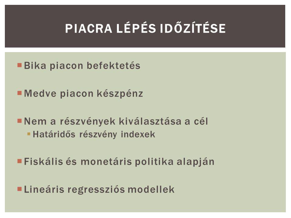 PIACRA LÉPÉS IDŐZÍTÉSE  Bika piacon befektetés  Medve piacon készpénz  Nem a részvények kiválasztása a cél  Határidős részvény indexek  Fiskális és monetáris politika alapján  Lineáris regressziós modellek