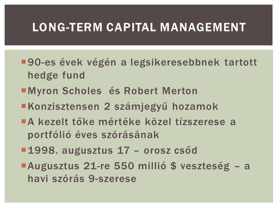  90-es évek végén a legsikeresebbnek tartott hedge fund  Myron Scholes és Robert Merton  Konzisztensen 2 számjegyű hozamok  A kezelt tőke mértéke közel tízszerese a portfólió éves szórásának  1998.