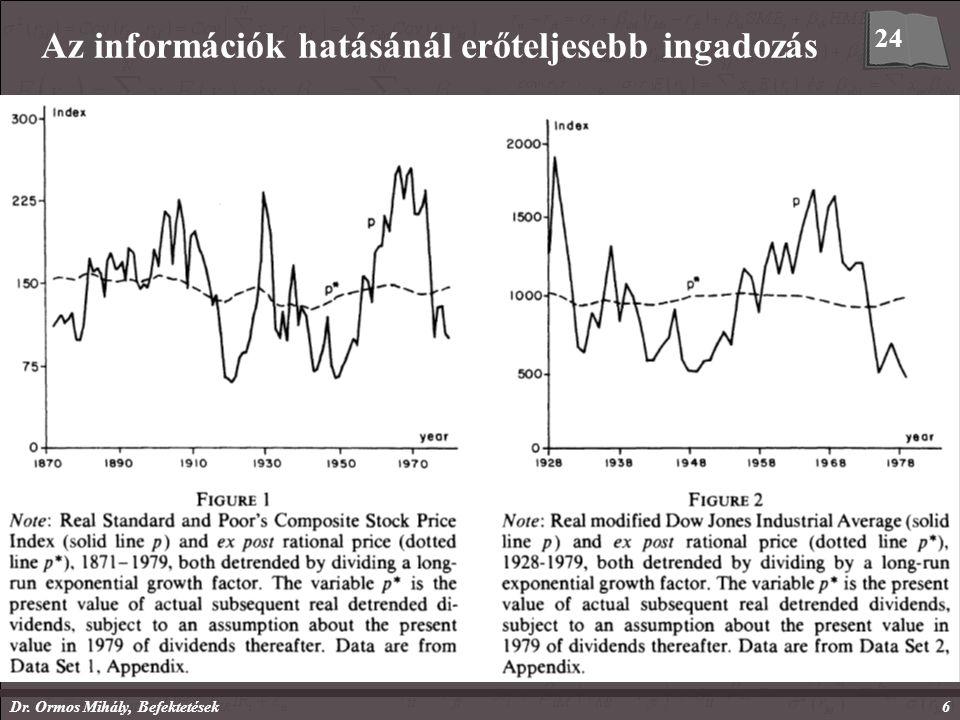 Dr. Ormos Mihály, Befektetések6 Az információk hatásánál erőteljesebb ingadozás Schiller (1981) –részvényárfolyamok egységnyi időszakra eső szórásai (