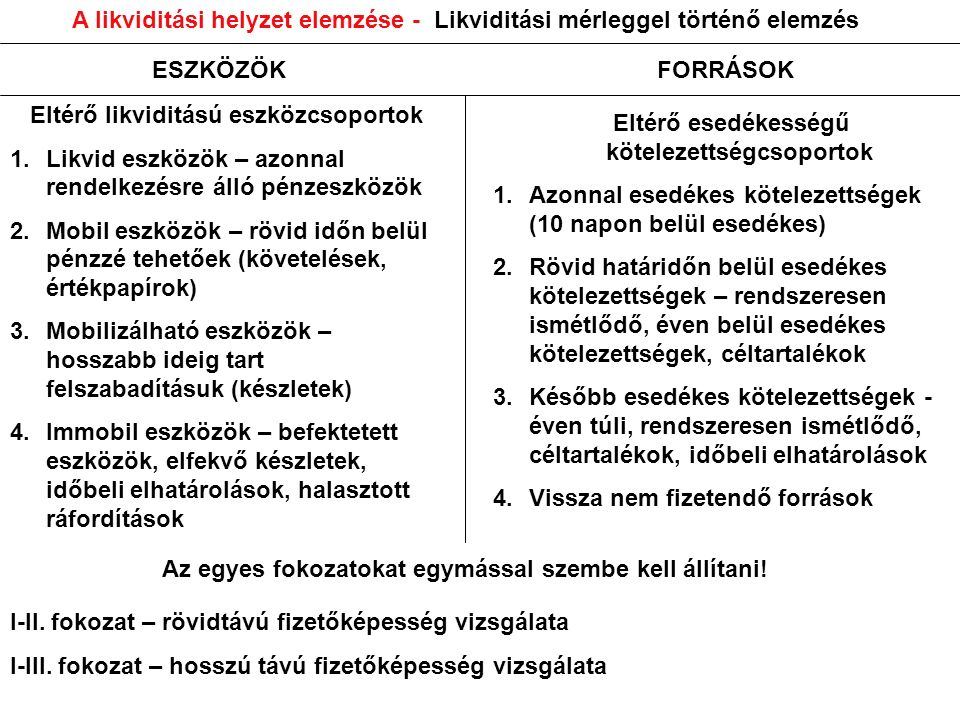 A likviditási helyzet elemzése - Mutatószámok 1.
