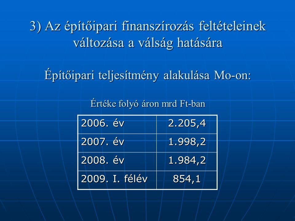 3) Az építőipari finanszírozás feltételeinek változása a válság hatására Építőipari teljesítmény alakulása Mo-on: Értéke folyó áron mrd Ft-ban 2006.