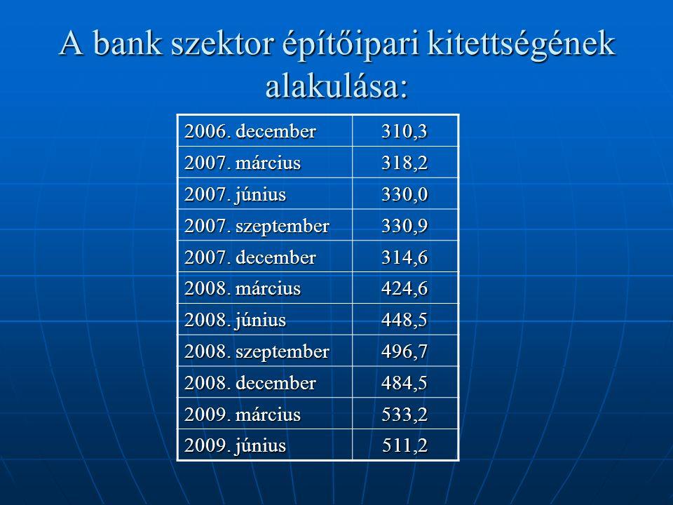 A bank szektor építőipari kitettségének alakulása: 2006.
