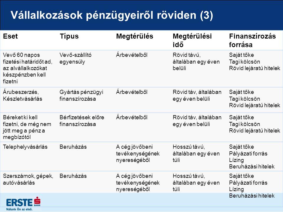 Vállalkozások pénzügyeiről röviden (4) Finanszírozás típusa / hitel célja Futam Idő Hitel visszafizetés forrása Jellemző Rövid lejáratú hitelek Folyószámlahitel Napi működés finanszírozására használható, eszközvásárlásra, beruházásra nem szabad felhasználni 1 évÁrbevételből származó jóváírások a bankszámlán Hitelkeret, mely többször igénybe vehető a futamidő során.