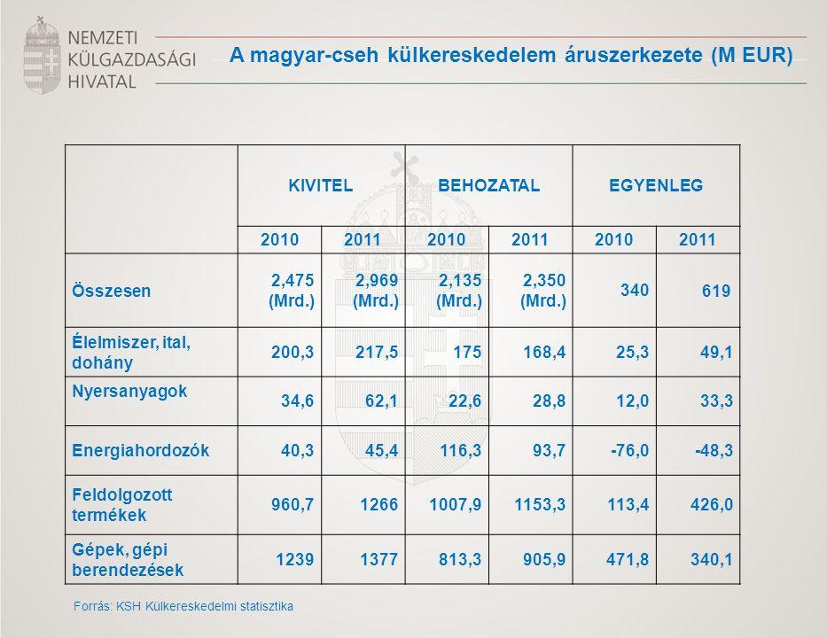 KIVITELBEHOZATALEGYENLEG 201020112010201120102011 Összesen 2,475 (Mrd.) 2,969 (Mrd.) 2,135 (Mrd.) 2,350 (Mrd.) 340619 Élelmiszer, ital, dohány 200,321