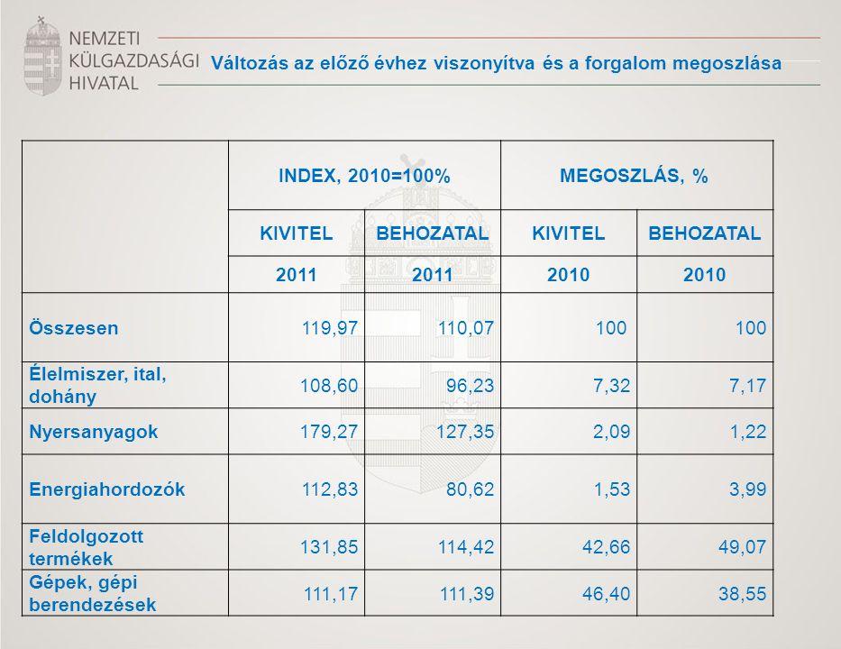 Változás az előző évhez viszonyítva és a forgalom megoszlása INDEX, 2010=100%MEGOSZLÁS, % KIVITELBEHOZATALKIVITELBEHOZATAL 2011 2010 Összesen 119,9711