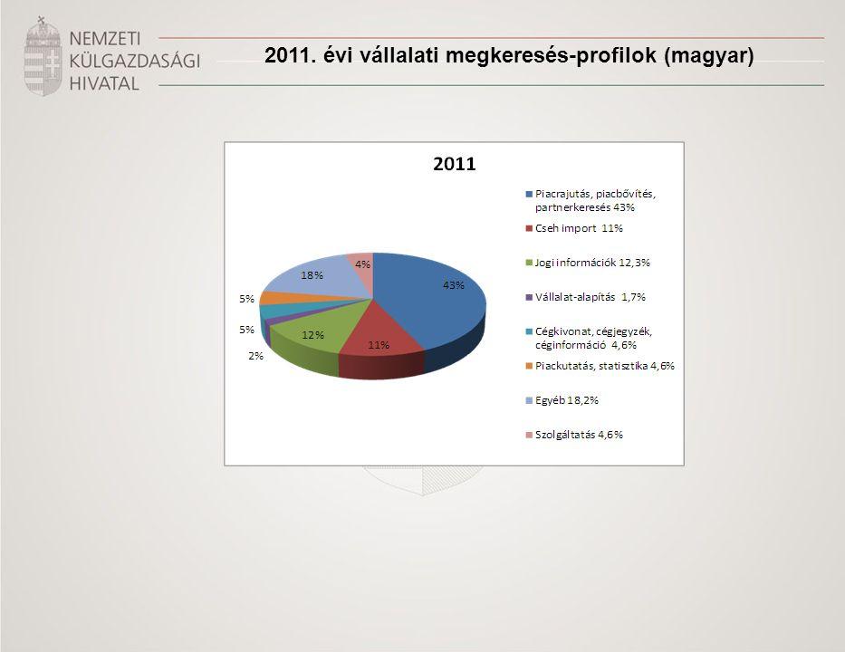 2011. évi vállalati megkeresés-profilok (magyar)