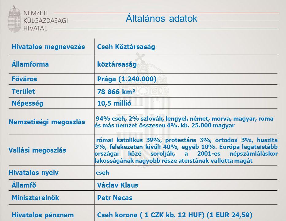 Általános adatok Hivatalos megnevezésCseh Köztársaság Államformaköztársaság FővárosPrága (1.240.000) Terület 78 866 km² Népesség10,5 millió Nemzetiség