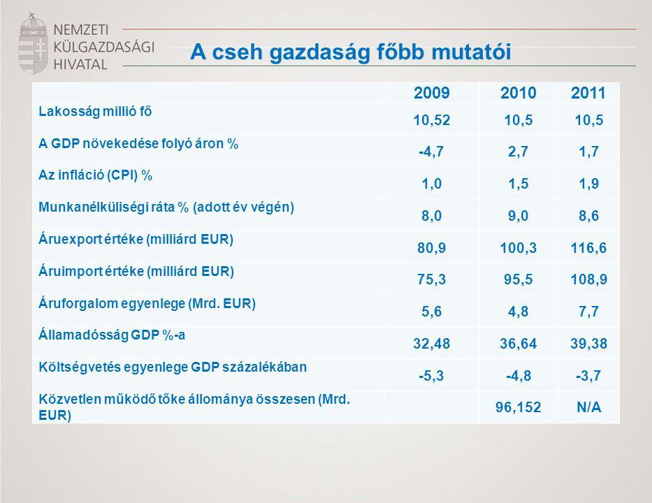 200920102011 Lakosság millió fő 10,5210,5 A GDP növekedése folyó áron % -4,72,71,7 Az infláció (CPI) % 1,01,51,9 Munkanélküliségi ráta % (adott év végén) 8,09,08,6 Áruexport értéke (milliárd EUR) 80,9100,3116,6 Áruimport értéke (milliárd EUR) 75,395,5108,9 Áruforgalom egyenlege (Mrd.