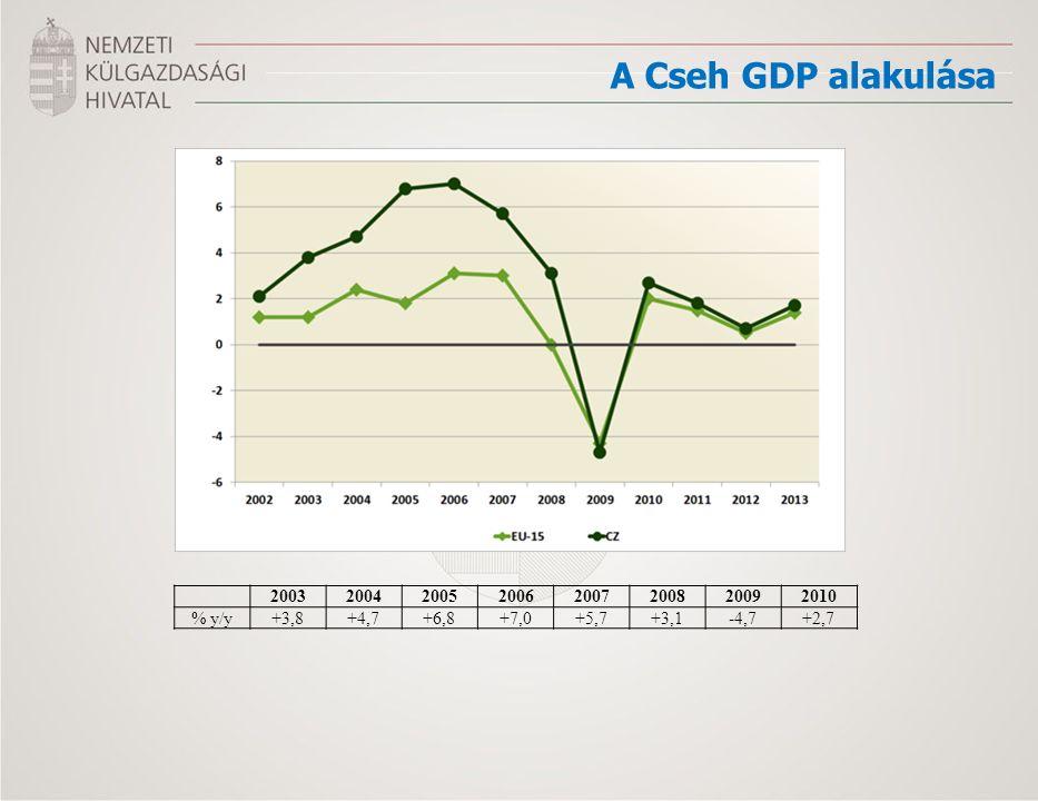 A Cseh GDP alakulása 20032004200520062007200820092010 % y/y+3,8+4,7+6,8+7,0+5,7+3,1-4,7+2,7