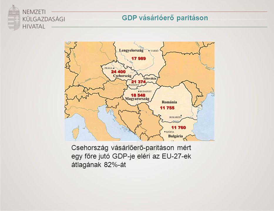 Foglalkoztatottság : 64% 1.019.595 darab KKV Bruttó átlagbér : 26 067 CZK (cca.