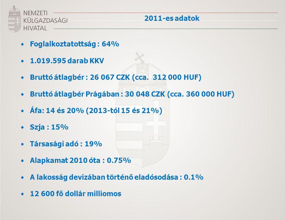 Foglalkoztatottság : 64% 1.019.595 darab KKV Bruttó átlagbér : 26 067 CZK (cca. 312 000 HUF) Bruttó átlagbér Prágában : 30 048 CZK (cca. 360 000 HUF)