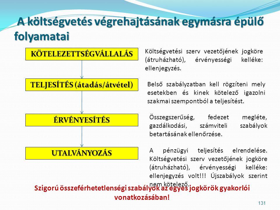 A költségvetés végrehajtásának egymásra épülő folyamatai A költségvetés végrehajtásának egymásra épülő folyamatai KÖTELEZETTSÉGVÁLLALÁS TELJESÍTÉS (átadás/átvétel) ÉRVÉNYESÍTÉS UTALVÁNYOZÁS Költségvetési szerv vezetőjének jogköre (átruházható), érvényességi kelléke: ellenjegyzés.