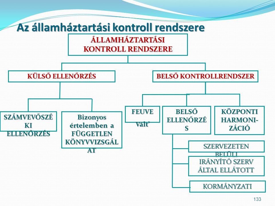 Az államháztartási kontroll rendszere Az államháztartási kontroll rendszere ÁLLAMHÁZTARTÁSI KONTROLL RENDSZERE KÜLSŐ ELLENŐRZÉS BELSŐ KONTROLLRENDSZER SZÁMVEVŐSZÉ KI ELLENŐRZÉS Bizonyos értelemben a FÜGGETLEN KÖNYVVIZSGÁL AT FEUVEVált' BELSŐ ELLENŐRZÉ S KÖZPONTI HARMONI- ZÁCIÓ SZERVEZETEN BELÜLI IRÁNYÍTÓ SZERV ÁLTAL ELLÁTOTT KORMÁNYZATI 133