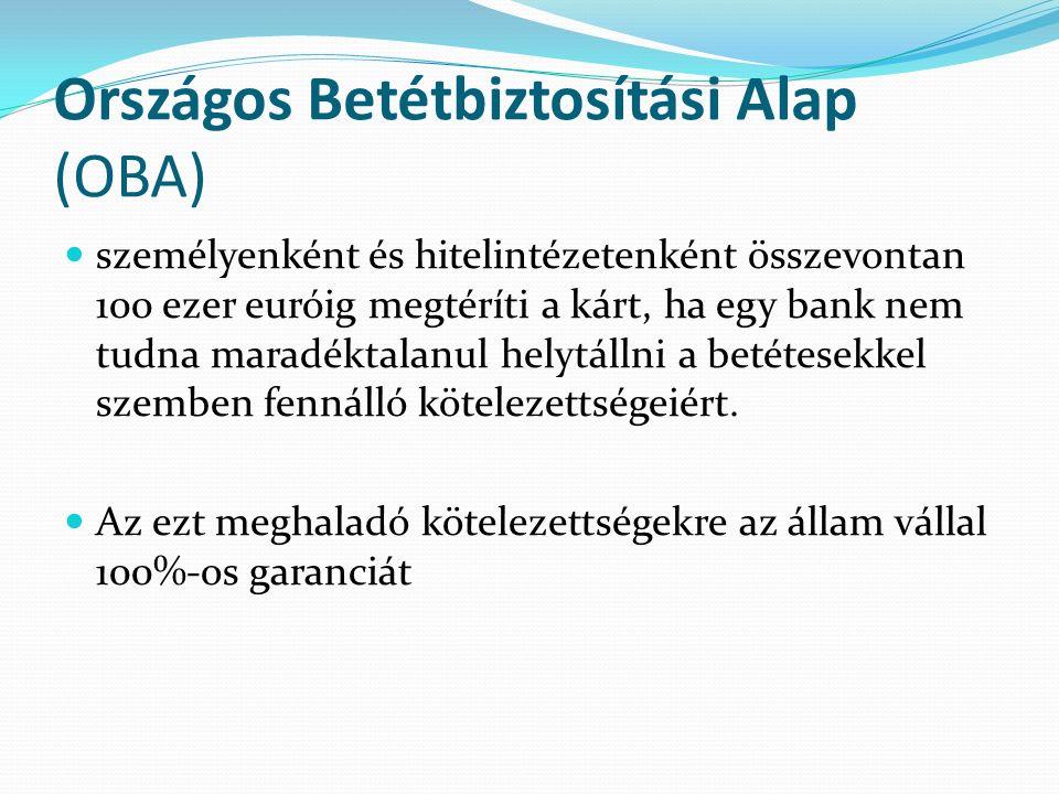 Országos Betétbiztosítási Alap (OBA) személyenként és hitelintézetenként összevontan 100 ezer euróig megtéríti a kárt, ha egy bank nem tudna maradéktalanul helytállni a betétesekkel szemben fennálló kötelezettségeiért.