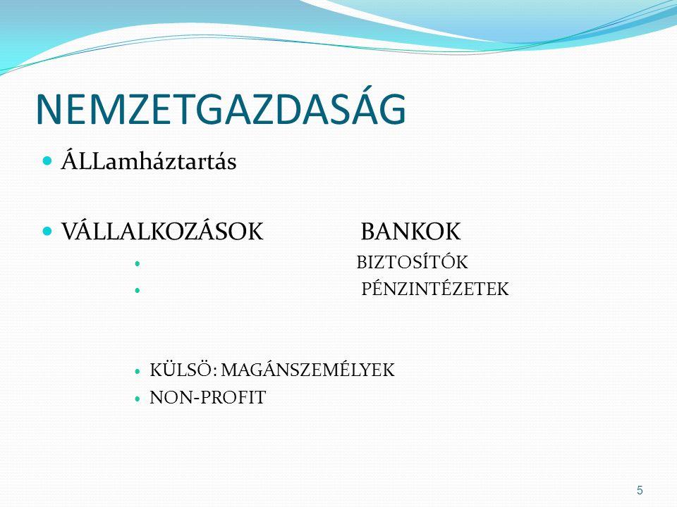 NEMZETGAZDASÁG ÁLLamháztartás VÁLLALKOZÁSOK BANKOK BIZTOSÍTÓK PÉNZINTÉZETEK KÜLSŐ: MAGÁNSZEMÉLYEK NON-PROFIT 5