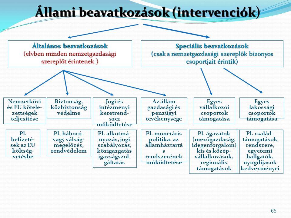 65 Állami beavatkozások (intervenciók Állami beavatkozások (intervenciók) Általános beavatkozások (elvben minden nemzetgazdasági szereplőt érintenek ) Speciális beavatkozások (csak a nemzetgazdasági szereplők bizonyos csoportjait érintik) Nemzetközi és EU kötele- zettségek teljesítése Biztonság, közbiztonság védelme Jogi és intézményi keretrend- szer működtetése Az állam gazdasági és pénzügyi tevékenysége Egyes lakossági csoportok támogatása Pl.