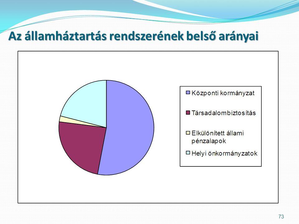 Az államháztartás rendszerének belső arányai 73