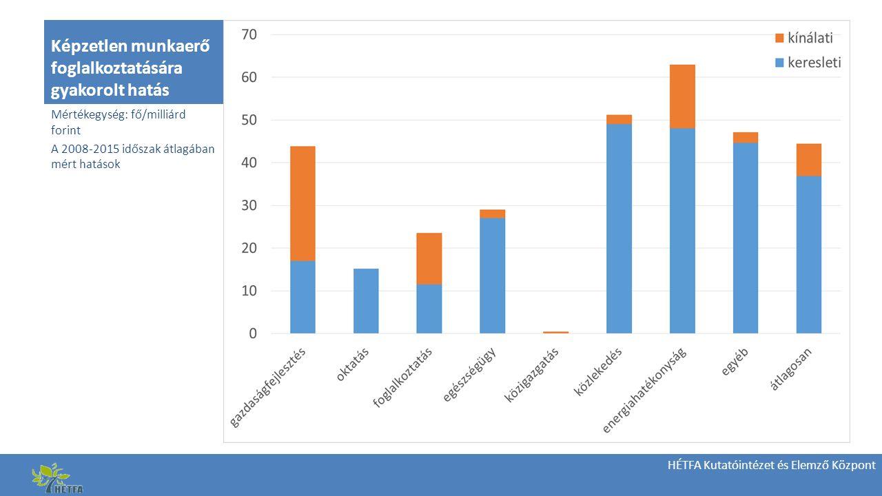 HÉTFA Kutatóintézet és Elemző Központ Képzetlen munkaerő foglalkoztatására gyakorolt hatás Mértékegység: fő/milliárd forint A 2008-2015 időszak átlagában mért hatások