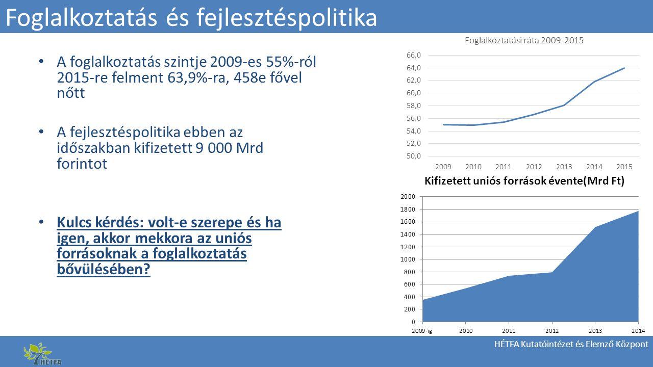 HÉTFA Kutatóintézet és Elemző Központ Foglalkoztatás és fejlesztéspolitika A foglalkoztatás szintje 2009-es 55%-ról 2015-re felment 63,9%-ra, 458e fővel nőtt A fejlesztéspolitika ebben az időszakban kifizetett 9 000 Mrd forintot Kulcs kérdés: volt-e szerepe és ha igen, akkor mekkora az uniós forrásoknak a foglalkoztatás bővülésében
