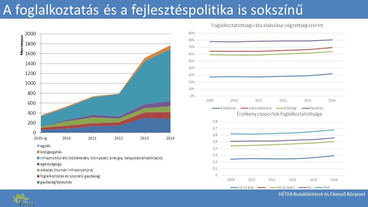 HÉTFA Kutatóintézet és Elemző Központ A foglalkoztatás és a fejlesztéspolitika is sokszínű