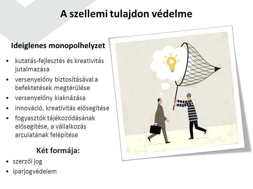 A szellemi tulajdon védelme Ideiglenes monopolhelyzet kutatás-fejlesztés és kreativitás jutalmazása versenyelőny biztosításával a befektetések megtérülése versenyelőny kiaknázása innováció, kreativitás elősegítése fogyasztók tájékozódásának elősegítése, a vállalkozás arculatának felépítése Két formája: szerzői jog iparjogvédelem