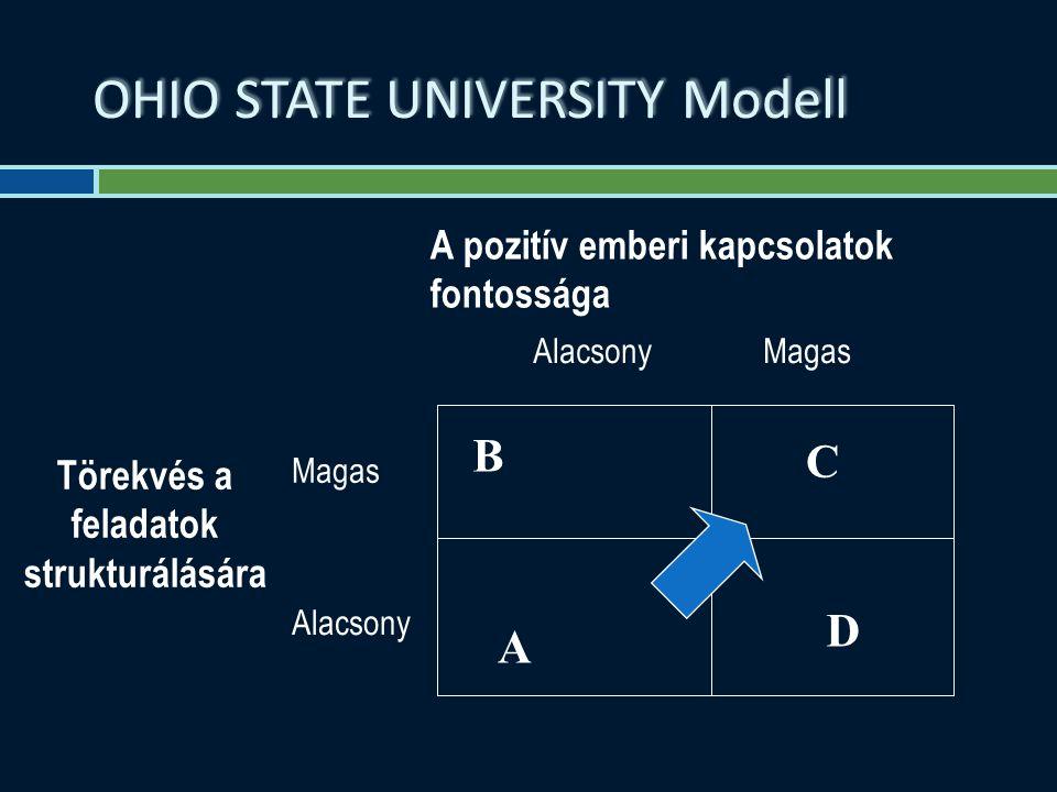 OHIO STATE UNIVERSITY Modell A pozitív emberi kapcsolatok fontossága Törekvés a feladatok strukturálására Alacsony Magas Magas Alacsony B C A D
