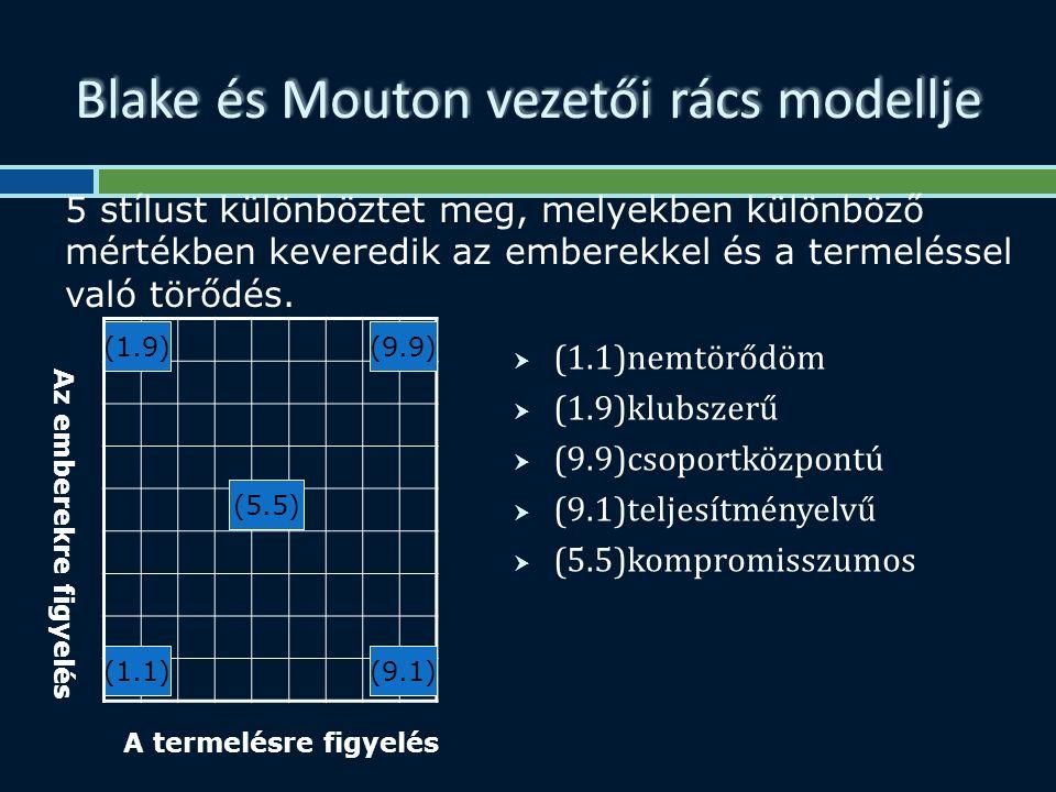 Blake és Mouton vezetői rács modellje  (1.1)nemtörődöm  (1.9)klubszerű  (9.9)csoportközpontú  (9.1)teljesítményelvű  (5.5)kompromisszumos (5.5) (9.1) (9.9)(1.9) (1.1) 5 stílust különböztet meg, melyekben különböző mértékben keveredik az emberekkel és a termeléssel való törődés.