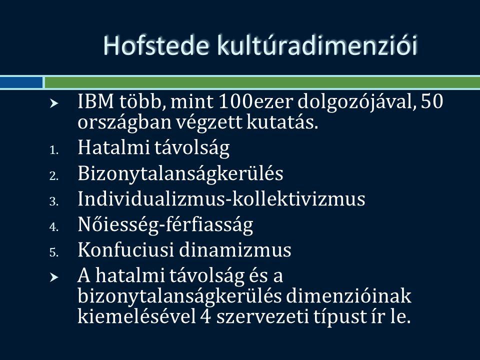 Hofstede kultúradimenziói  IBM több, mint 100ezer dolgozójával, 50 országban végzett kutatás.
