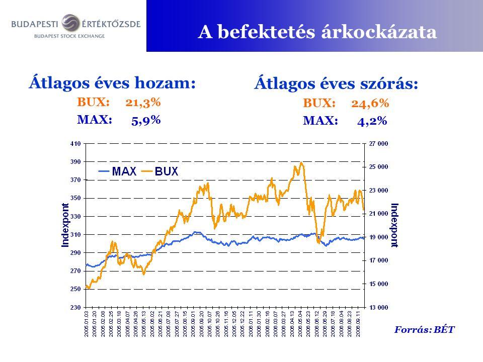 A befektetés árkockázata Átlagos éves hozam: BUX:21,3% MAX: 5,9% Átlagos éves szórás: BUX:24,6% MAX: 4,2% Forrás: BÉT