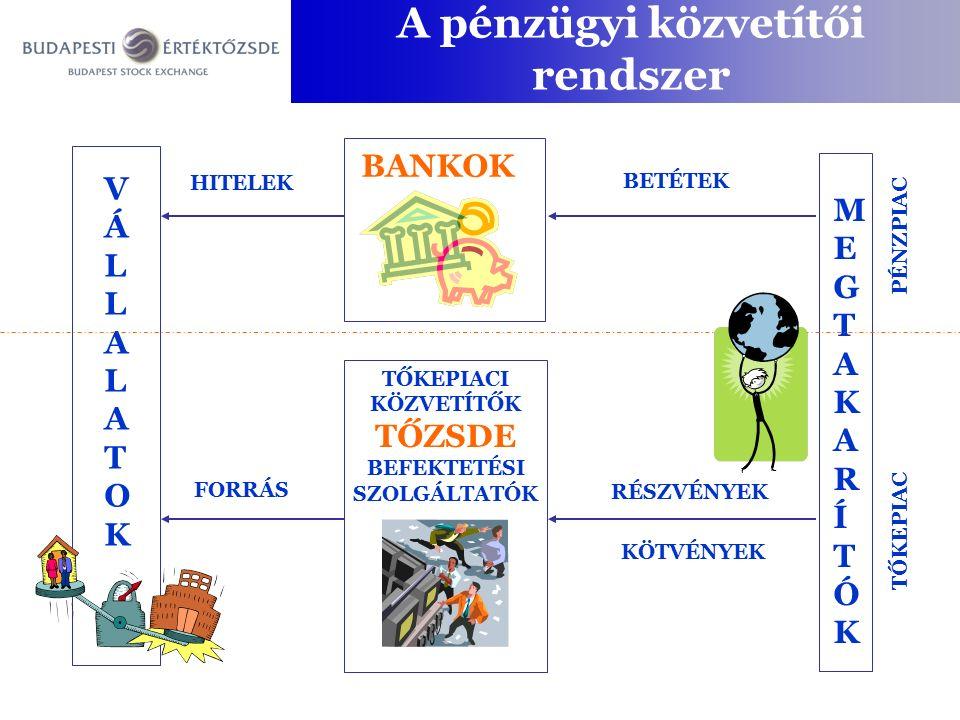 Szereplők  kibocsátók (áru, termék)  befektetők (vevők, eladók)  közvetítők (befektetési szolgáltató)