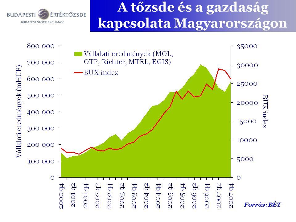A tőzsde és a gazdaság kapcsolata Magyarországon Forrás: BÉT