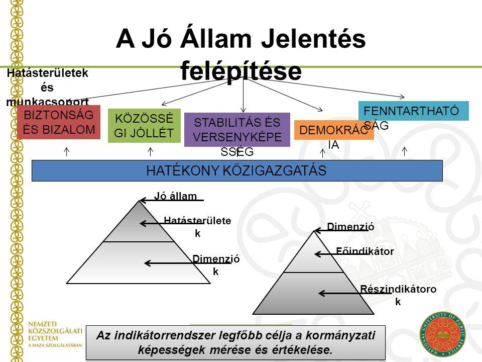 Az indikátorrendszer legfőbb célja a kormányzati képességek mérése és értékelése. A Jó Állam Jelentés felépítése Hatásterületek és munkacsoport ok BIZ