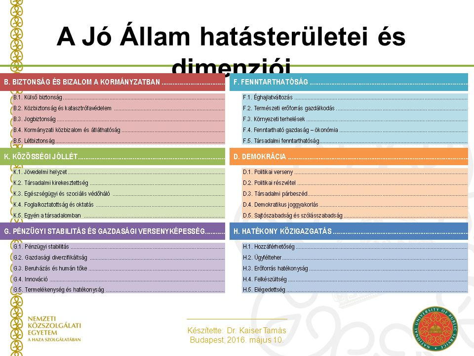 Készítette: Dr. Kaiser Tamás Budapest, 2016. május 10. A Jó Állam hatásterületei és dimenziói