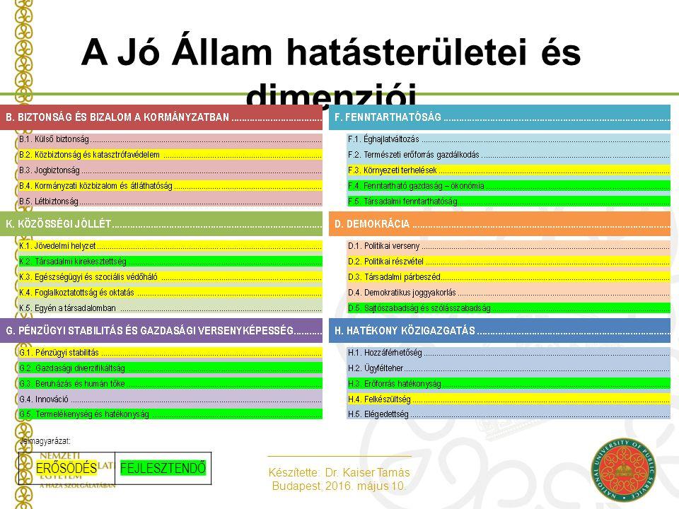 Készítette: Dr. Kaiser Tamás Budapest, 2016. május 10. A Jó Állam hatásterületei és dimenziói Jelmagyarázat: ERŐSÖDÉSFEJLESZTENDŐ