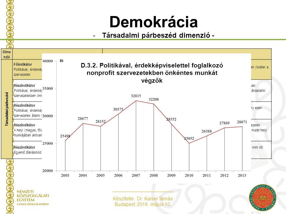 Készítette: Dr. Kaiser Tamás Budapest, 2016. május 10. Demokrácia -Társadalmi párbeszéd dimenzió - Dime nzióIndikátor neveIndikátorhoz tartozó kulcsgo