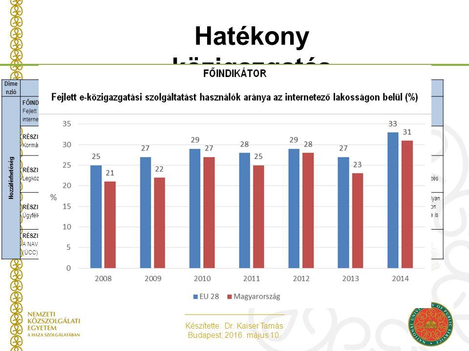 Készítette: Dr. Kaiser Tamás Budapest, 2016. május 10. Hatékony közigazgatás - Hozzáférhetőség dimenzió - Dime nzióIndikátor neveIndikátorhoz tartozó